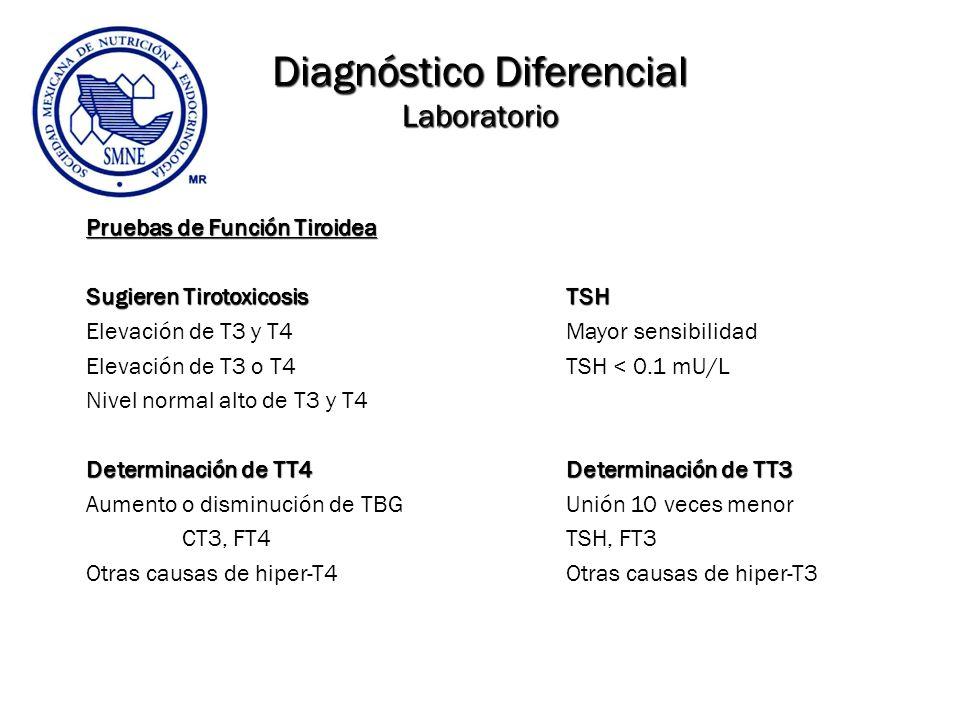 Diagnóstico Diferencial Laboratorio Pruebas de Función Tiroidea Sugieren TirotoxicosisTSH Elevación de T3 y T4Mayor sensibilidad Elevación de T3 o T4T