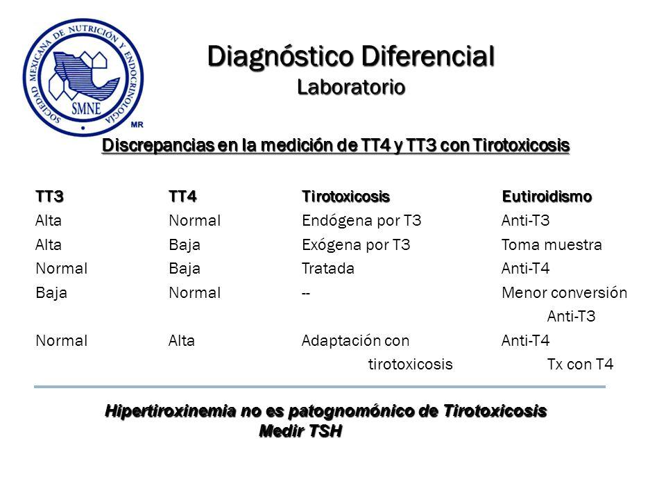 Diagnóstico Diferencial Laboratorio Discrepancias en la medición de TT4 y TT3 con Tirotoxicosis TT3TT4TirotoxicosisEutiroidismo AltaNormalEndógena por