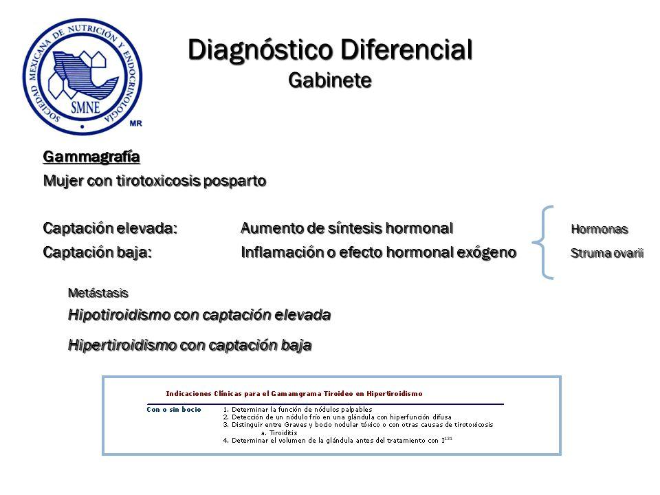 Diagnóstico Diferencial Gabinete Gammagrafía Mujer con tirotoxicosis posparto Captación elevada: Aumento de síntesis hormonal Hormonas Captación baja: