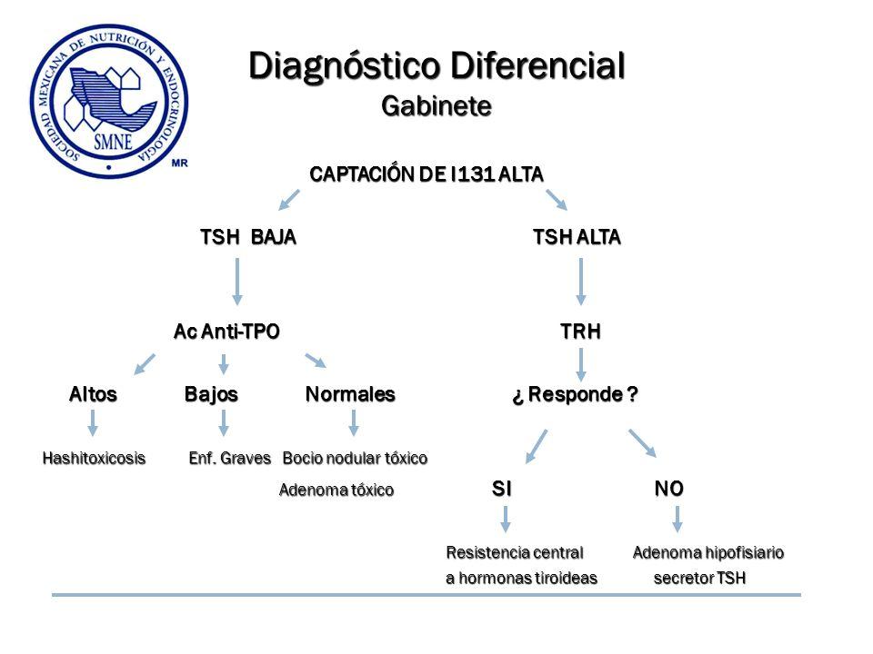Diagnóstico Diferencial Gabinete CAPTACIÓN DE I131 ALTA CAPTACIÓN DE I131 ALTA TSH BAJA TSH ALTA TSH BAJA TSH ALTA Ac Anti-TPO TRH Ac Anti-TPO TRH Alt