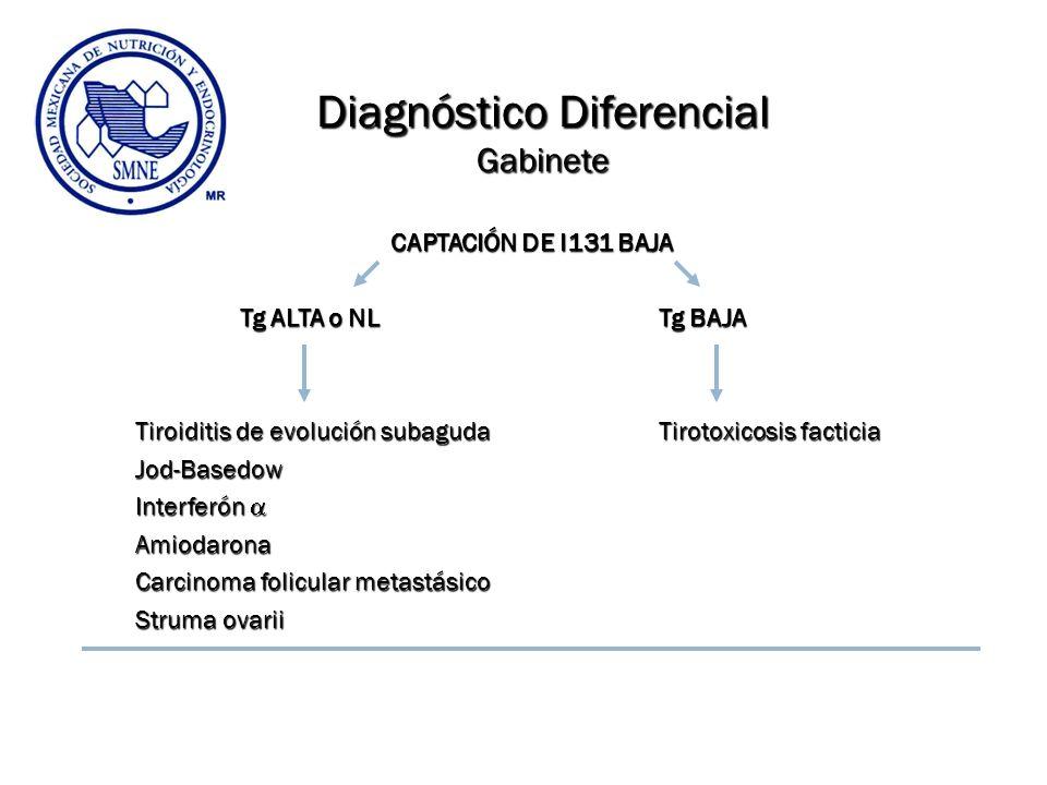 Diagnóstico Diferencial Gabinete CAPTACIÓN DE I131 BAJA CAPTACIÓN DE I131 BAJA Tg ALTA o NL Tg BAJA Tiroiditis de evolución subagudaTirotoxicosis fact