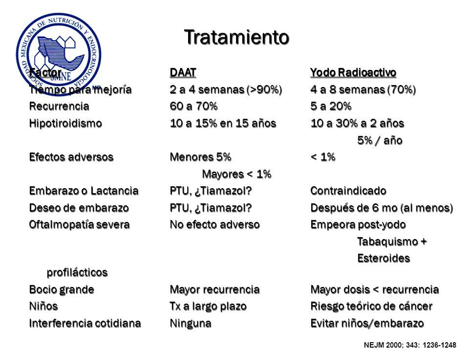 Tratamiento FactorDAATYodo Radioactivo Tiempo para mejoría2 a 4 semanas (>90%)4 a 8 semanas (70%) Recurrencia60 a 70%5 a 20% Hipotiroidismo10 a 15% en