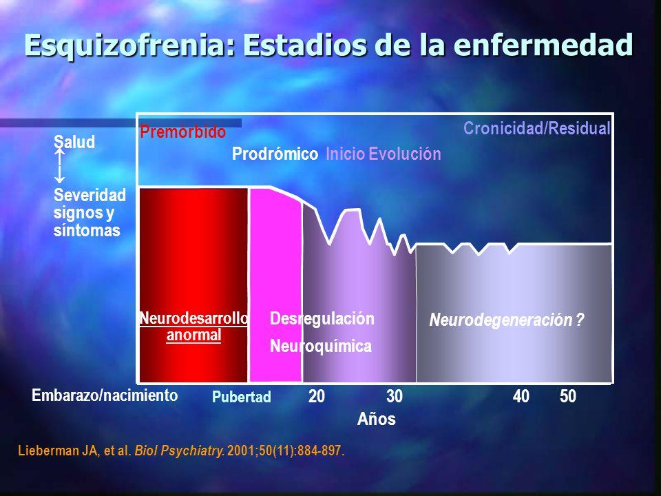 Esquizofrenia: Estadios de la enfermedad Prodrómico Inicio Evolución Cronicidad/Residual Salud Severidad signos y síntomas Embarazo/nacimiento 20304050 Años Pubertad Premórbido Neurodesarrollo anormal Desregulación Neuroquímica Neurodegeneración .