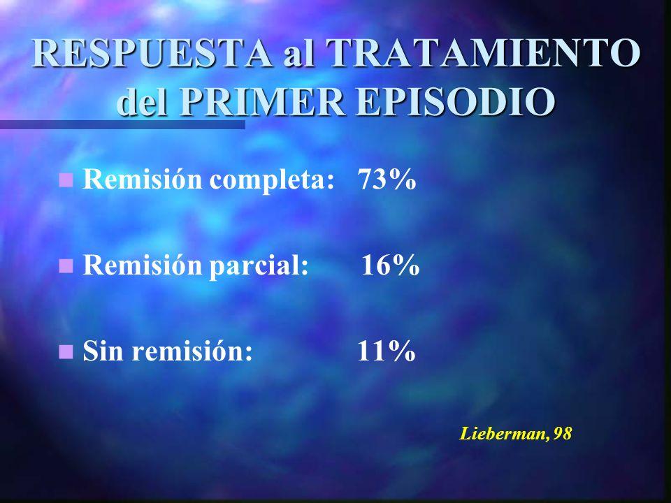 RESPUESTA al TRATAMIENTO del PRIMER EPISODIO Remisión completa: 73% Remisión parcial: 16% Sin remisión: 11% Lieberman, 98