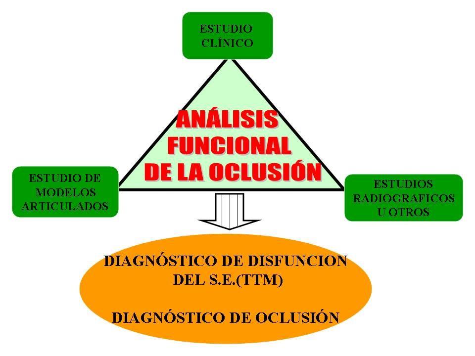 DIAGNÓSTICO SEMIOLÓGICO PERIODONTAL DENTARIO RIESGO DE CARIES Y PARADENCIOPATÍAS OCLUSIÓN DISFUNCIONES TEMPOROMANDIBULARES