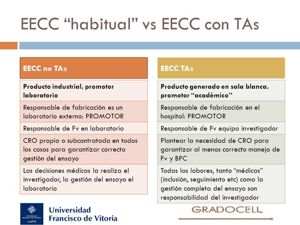 EECC habitual vs EECC con TAs Producto industrial, promotor laboratorio Responsable de fabricación es un laboratorio externo: PROMOTOR Responsable de
