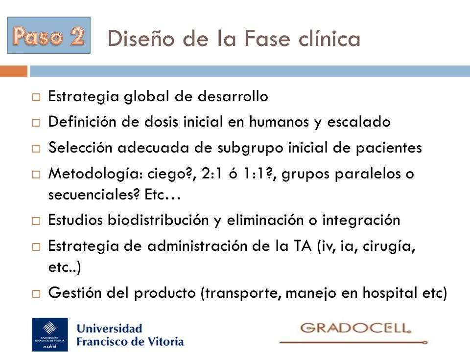 Diseño de la Fase clínica Estrategia global de desarrollo Definición de dosis inicial en humanos y escalado Selección adecuada de subgrupo inicial de