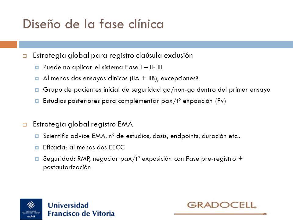 Diseño de la fase clínica Estrategia global para registro claúsula exclusión Puede no aplicar el sistema Fase I – II- III Al menos dos ensayos clínico