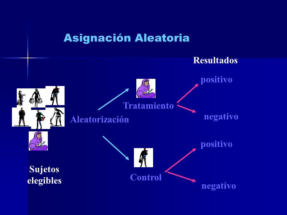 Asignación Aleatoria Sujetos elegibles Tratamiento Control Resultados positivo negativo positivo Aleatorización