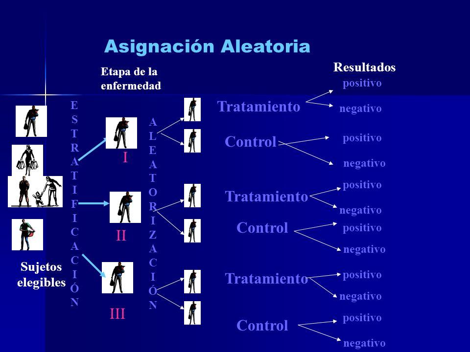Asignación Aleatoria Sujetos elegibles Tratamiento Control Resultados negativo ESTRATIFICACIÓNESTRATIFICACIÓN Etapa de la enfermedad Tratamiento Contr
