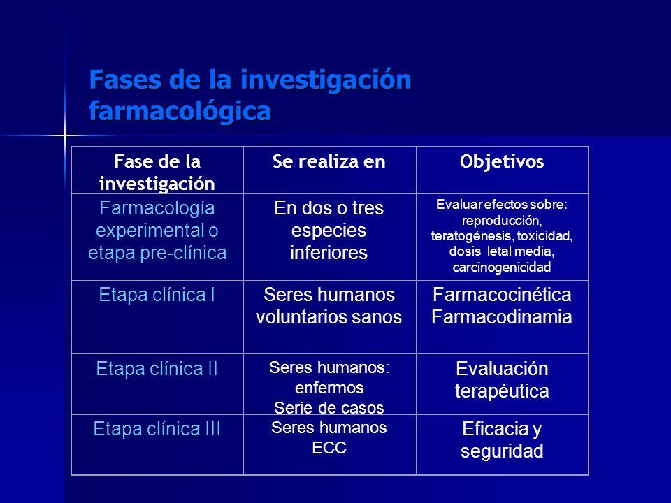 Fases de la investigación farmacológica Fase de la investigación Se realiza enObjetivos Farmacología experimental o etapa pre-clínica En dos o tres es