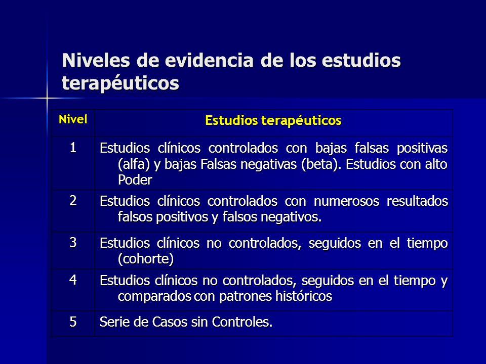 Niveles de evidencia de los estudios terapéuticos Nivel Estudios terapéuticos 1 Estudios clínicos controlados con bajas falsas positivas (alfa) y baja
