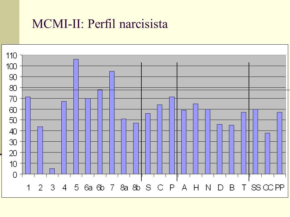 MCMI-II: Perfil narcisista