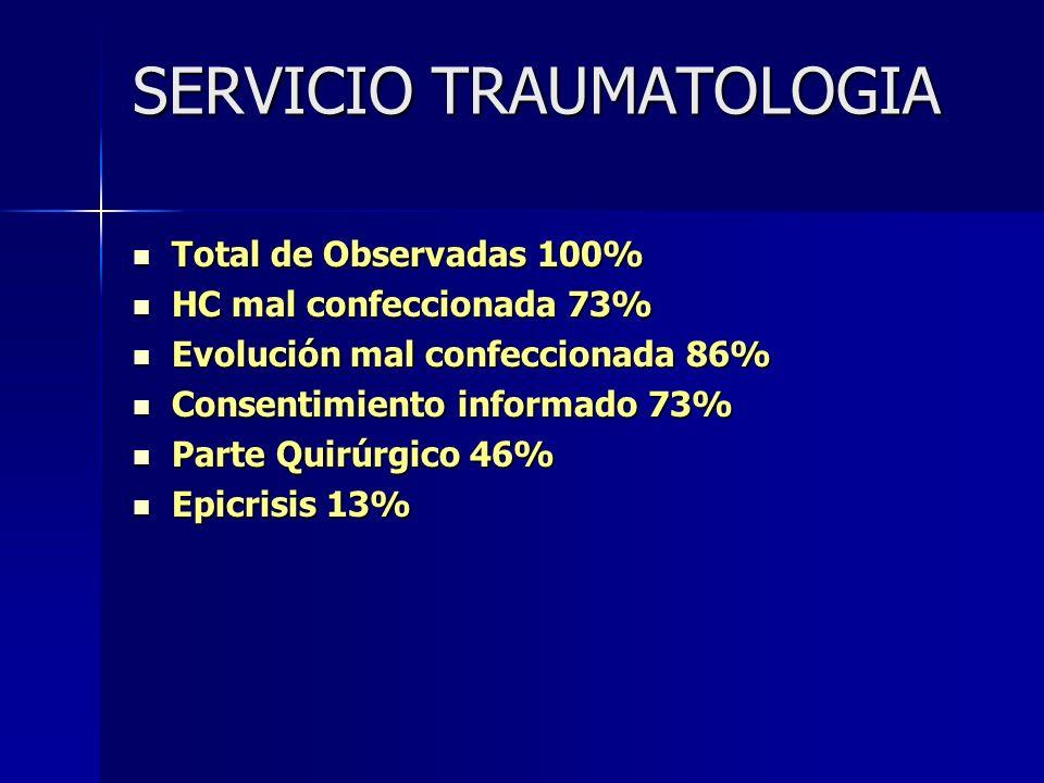 SERVICIO TRAUMATOLOGIA Total de Observadas 100% Total de Observadas 100% HC mal confeccionada 73% HC mal confeccionada 73% Evolución mal confeccionada