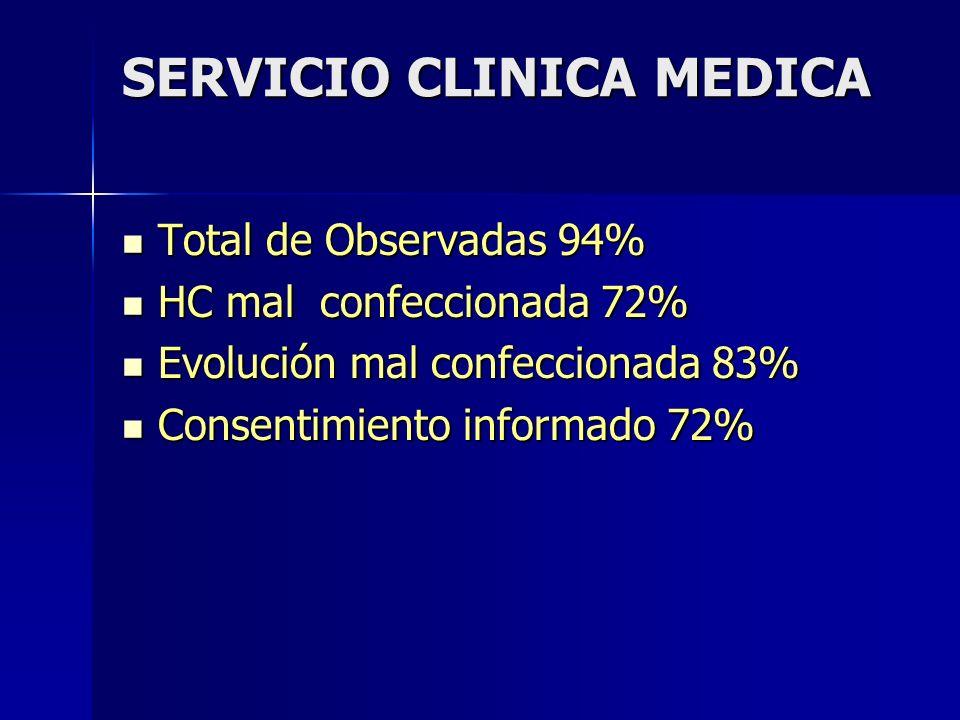 SERVICIO CLINICA MEDICA Total de Observadas 94% Total de Observadas 94% HC mal confeccionada 72% HC mal confeccionada 72% Evolución mal confeccionada