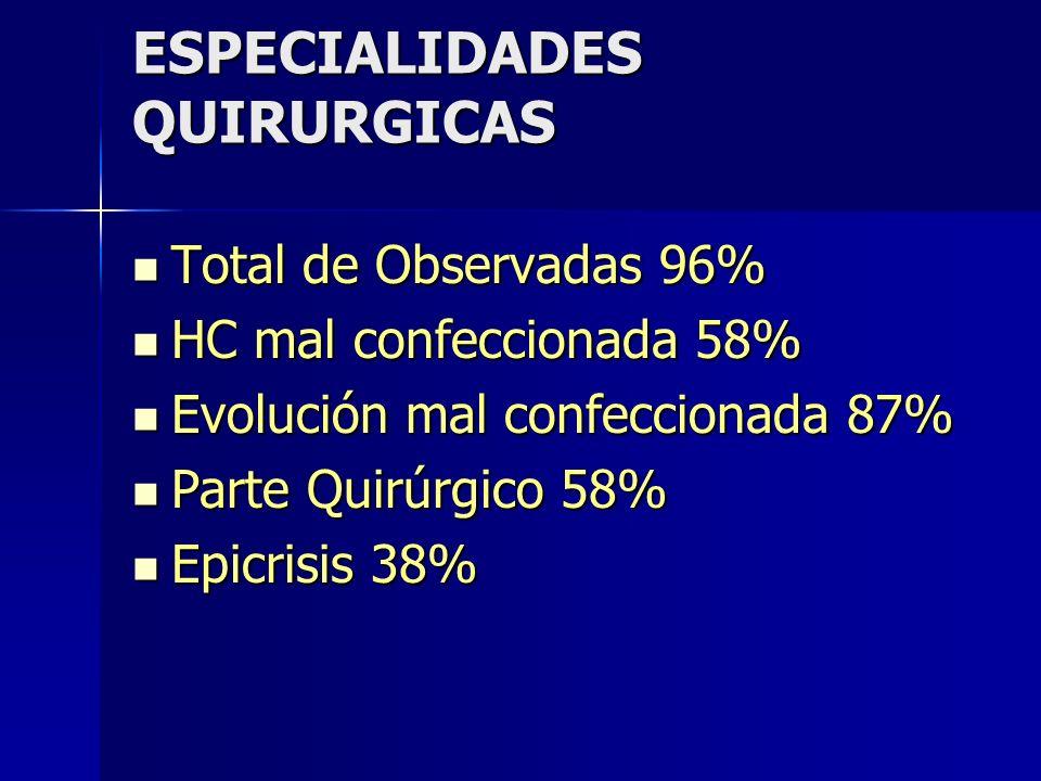 ESPECIALIDADES QUIRURGICAS Total de Observadas 96% Total de Observadas 96% HC mal confeccionada 58% HC mal confeccionada 58% Evolución mal confecciona