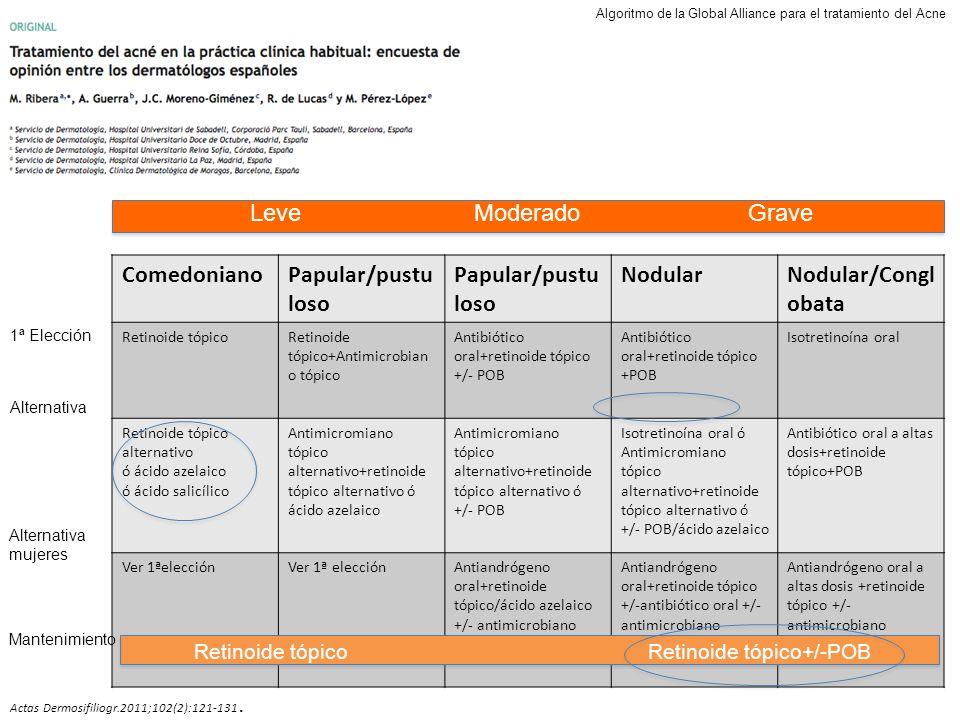 ComedonianoPapular/pustu loso NodularNodular/Congl obata Retinoide tópicoRetinoide tópico+Antimicrobian o tópico Antibiótico oral+retinoide tópico +/-