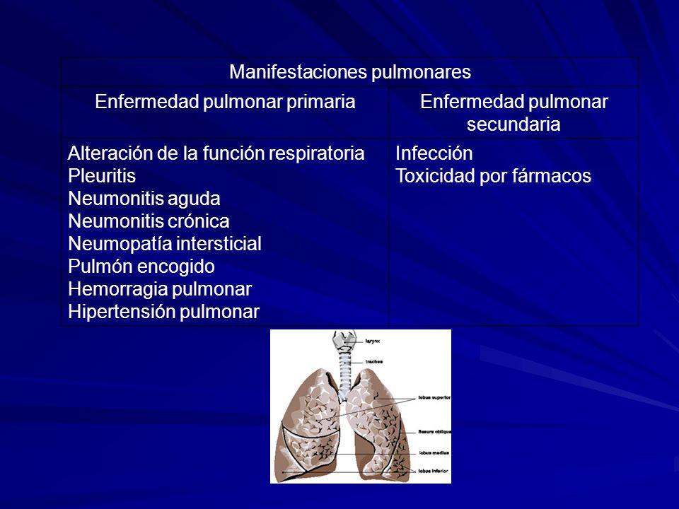 Manifestaciones pulmonares Enfermedad pulmonar primariaEnfermedad pulmonar secundaria Alteración de la función respiratoria Pleuritis Neumonitis aguda