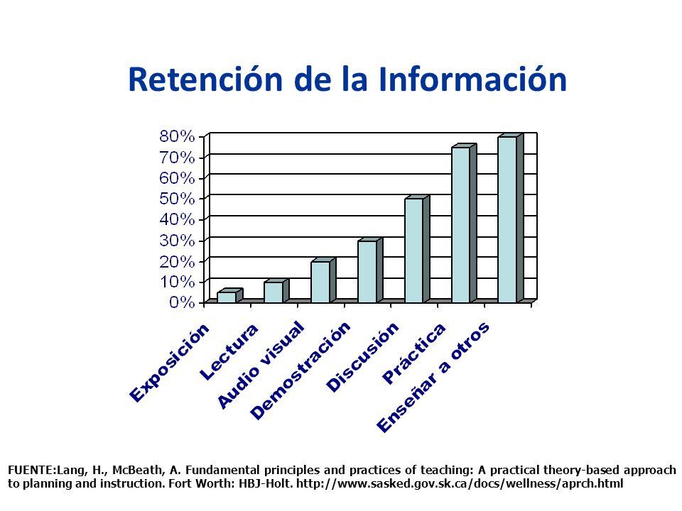 Retención de la Información FUENTE:Lang, H., McBeath, A. Fundamental principles and practices of teaching: A practical theory-based approach to planni