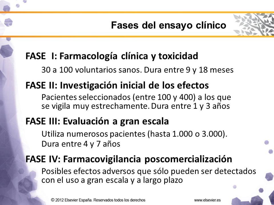FASE I: Farmacología clínica y toxicidad 30 a 100 voluntarios sanos.