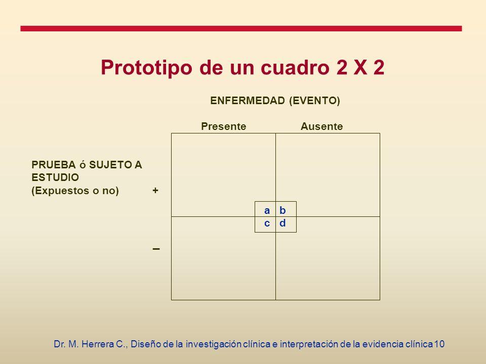 10Dr. M. Herrera C., Diseño de la investigación clínica e interpretación de la evidencia clínica Prototipo de un cuadro 2 X 2 a b c d ENFERMEDAD (EVEN
