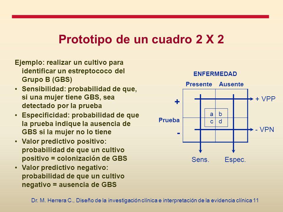 11Dr. M. Herrera C., Diseño de la investigación clínica e interpretación de la evidencia clínica Prototipo de un cuadro 2 X 2 Ejemplo: realizar un cul