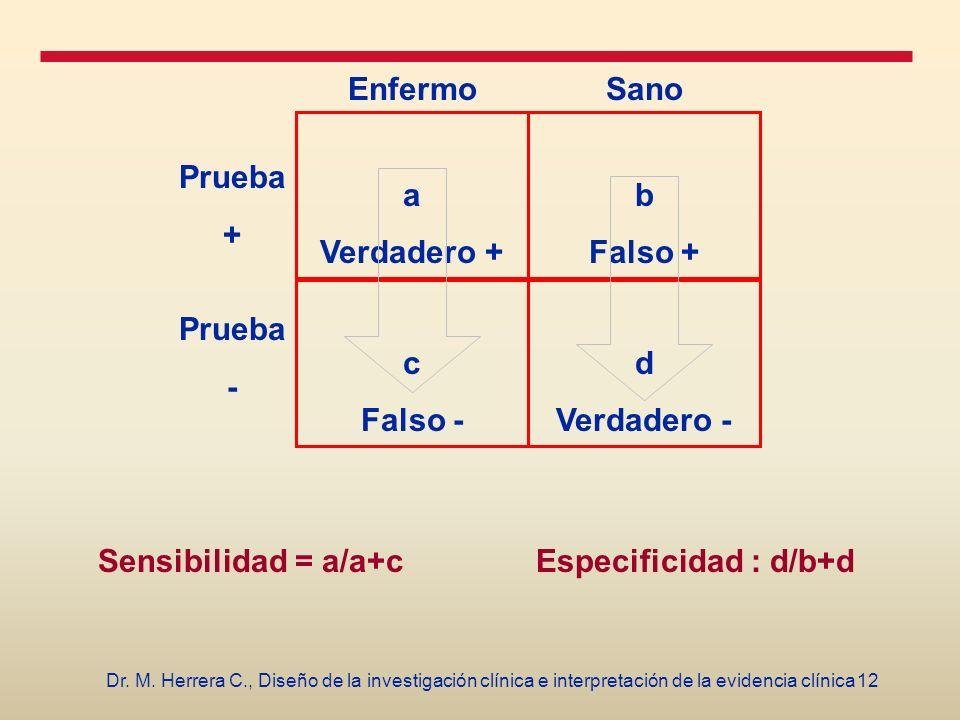12Dr. M. Herrera C., Diseño de la investigación clínica e interpretación de la evidencia clínica b Falso + d Verdadero - a Verdadero + c Falso - Enfer