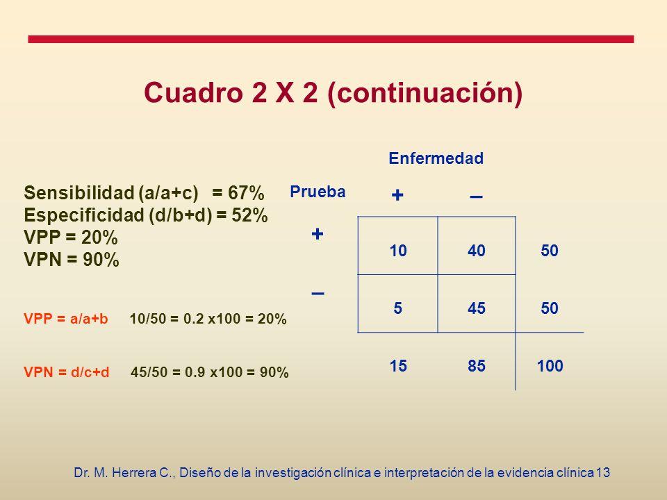13Dr. M. Herrera C., Diseño de la investigación clínica e interpretación de la evidencia clínica Cuadro 2 X 2 (continuación) Enfermedad Prueba +– + 10