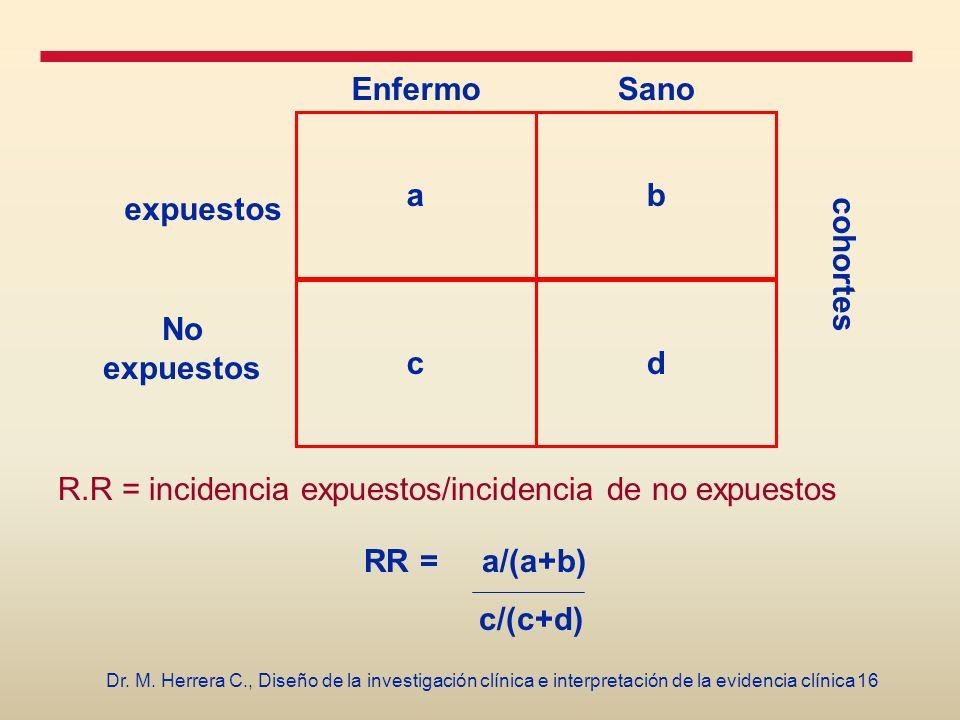 16Dr. M. Herrera C., Diseño de la investigación clínica e interpretación de la evidencia clínica b d a c EnfermoSano expuestos No expuestos R.R = inci