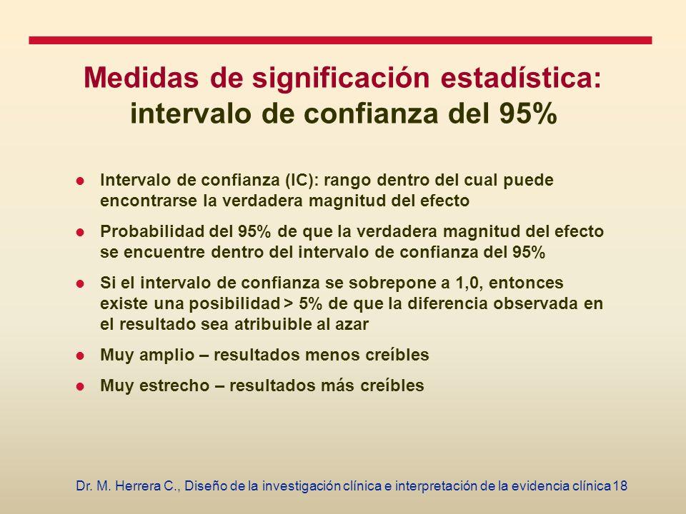 18Dr. M. Herrera C., Diseño de la investigación clínica e interpretación de la evidencia clínica Medidas de significación estadística: intervalo de co