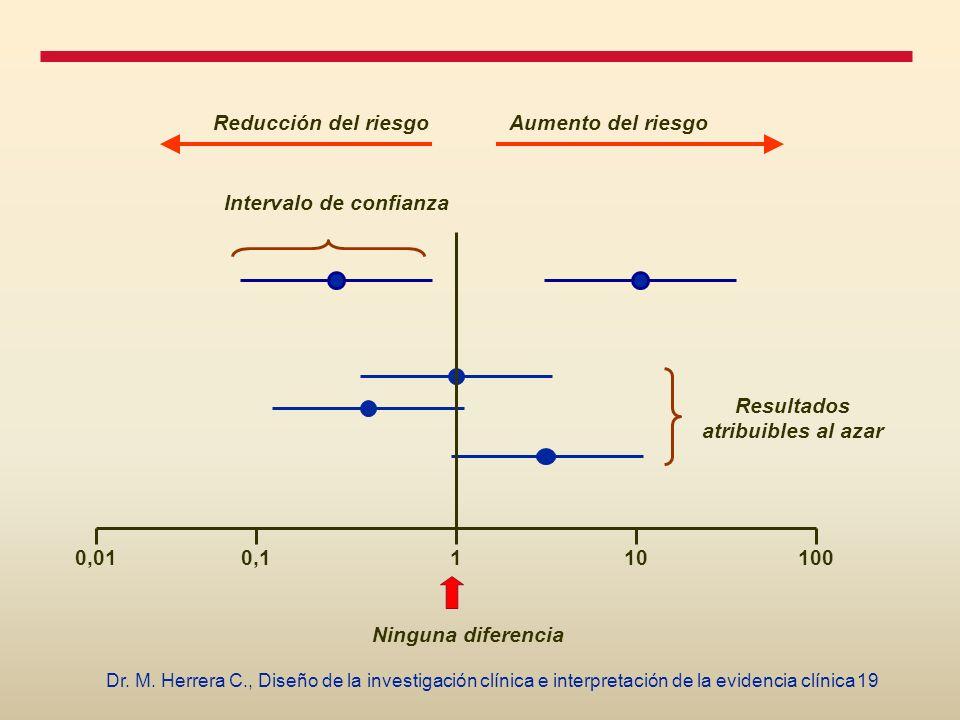 19Dr. M. Herrera C., Diseño de la investigación clínica e interpretación de la evidencia clínica 10,010,110100 Ninguna diferencia Intervalo de confian