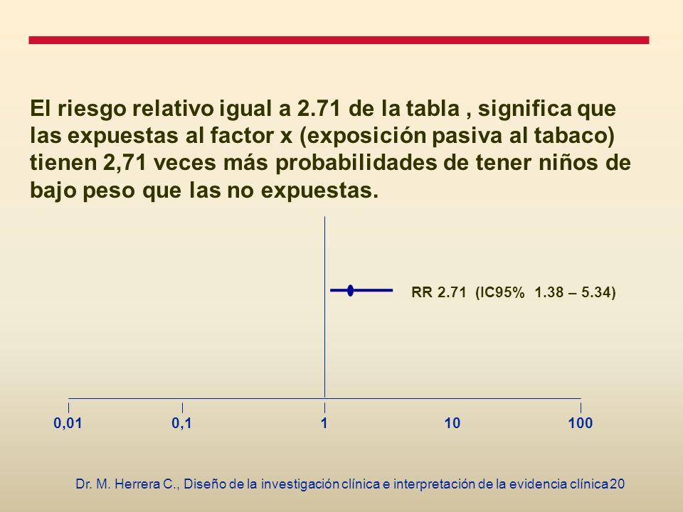 20Dr. M. Herrera C., Diseño de la investigación clínica e interpretación de la evidencia clínica El riesgo relativo igual a 2.71 de la tabla, signific