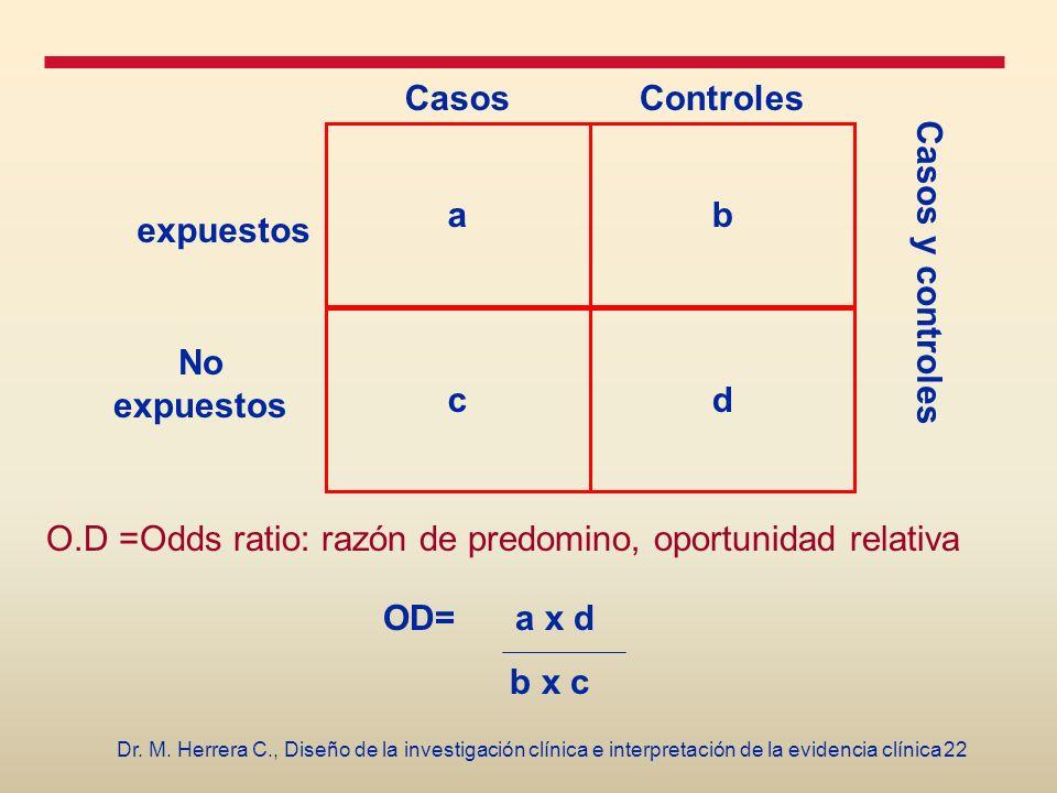 22Dr. M. Herrera C., Diseño de la investigación clínica e interpretación de la evidencia clínica b d a c CasosControles expuestos No expuestos O.D =Od