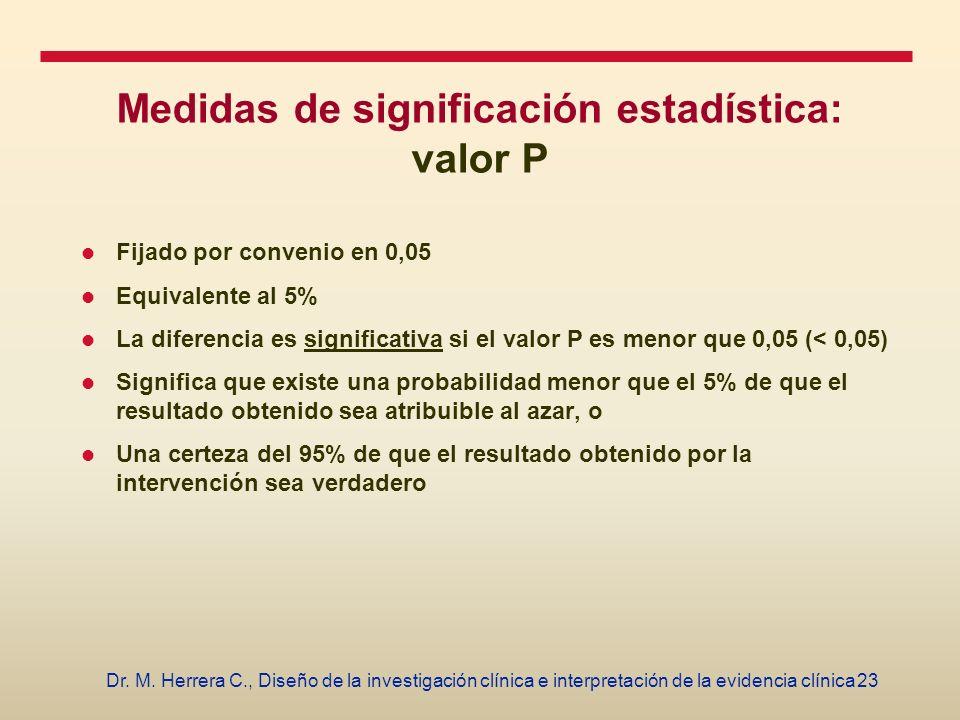 23Dr. M. Herrera C., Diseño de la investigación clínica e interpretación de la evidencia clínica Medidas de significación estadística: valor P Fijado
