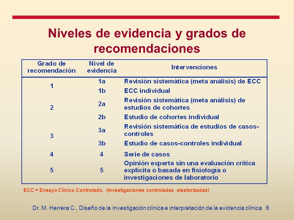 6Dr. M. Herrera C., Diseño de la investigación clínica e interpretación de la evidencia clínica Niveles de evidencia y grados de recomendaciones ECC =
