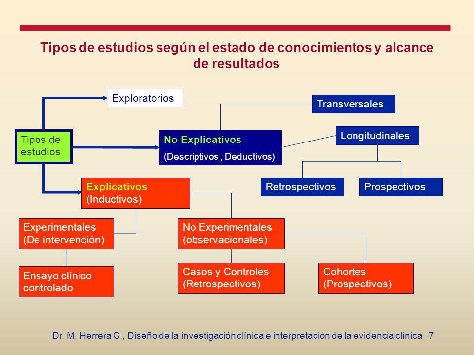 7Dr. M. Herrera C., Diseño de la investigación clínica e interpretación de la evidencia clínica Tipos de estudios según el estado de conocimientos y a