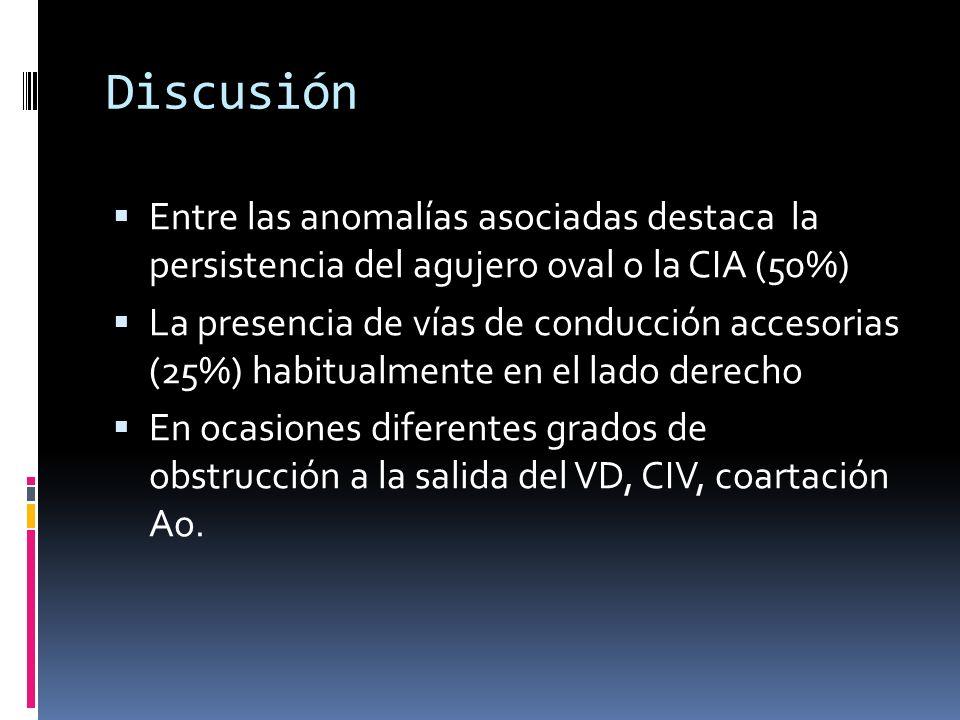 Discusión Entre las anomalías asociadas destaca la persistencia del agujero oval o la CIA (50%) La presencia de vías de conducción accesorias (25%) ha
