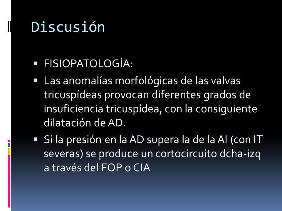 Discusión FISIOPATOLOGÍA: Las anomalías morfológicas de las valvas tricuspídeas provocan diferentes grados de insuficiencia tricuspídea, con la consig