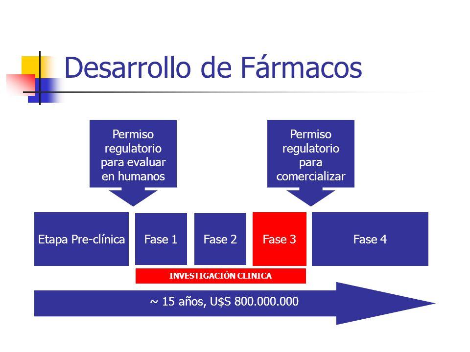Desarrollo de Fármacos Etapa Pre-clínica Fase 1Fase 2 Fase 3Fase 4 ~ 15 años, U$S 800.000.000 Permiso regulatorio para evaluar en humanos Permiso regu