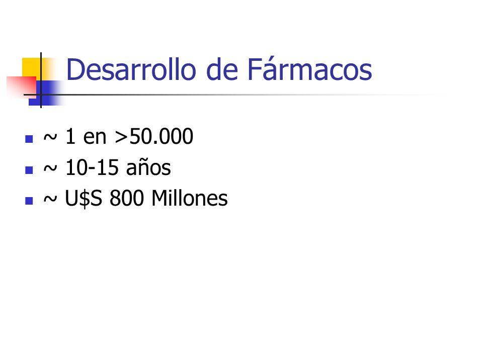 Desarrollo de Fármacos ~ 1 en >50.000 ~ 10-15 años ~ U$S 800 Millones