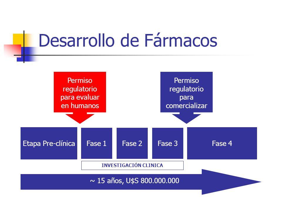 Desarrollo de Fármacos Etapa Pre-clínica Fase 1Fase 2Fase 3 Fase 4 ~ 15 años, U$S 800.000.000 Permiso regulatorio para evaluar en humanos Permiso regu