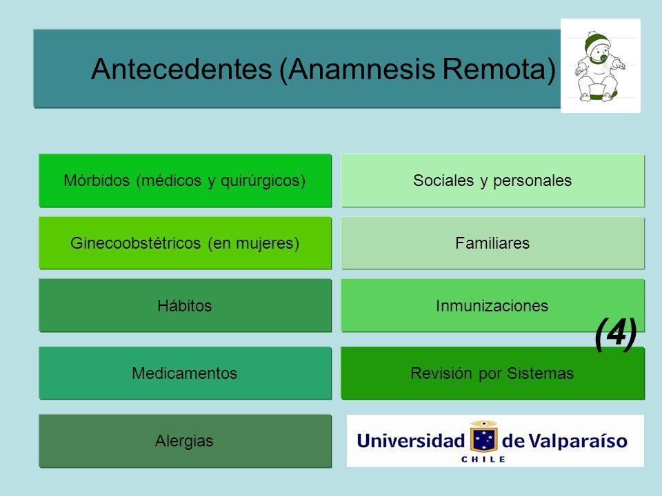 Antecedentes (Anamnesis Remota) Sociales y personalesMórbidos (médicos y quirúrgicos) Ginecoobstétricos (en mujeres) Hábitos Medicamentos Alergias Familiares Inmunizaciones Revisión por Sistemas (4)