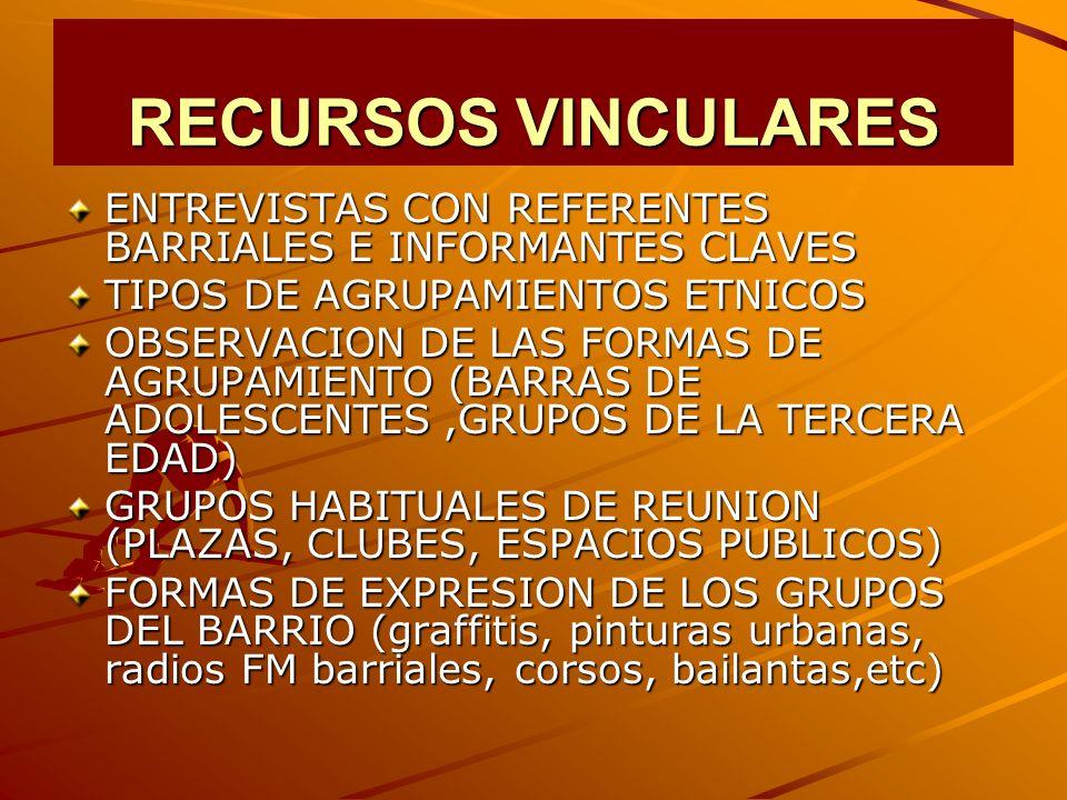 RECURSOS VINCULARES ENTREVISTAS CON REFERENTES BARRIALES E INFORMANTES CLAVES TIPOS DE AGRUPAMIENTOS ETNICOS OBSERVACION DE LAS FORMAS DE AGRUPAMIENTO (BARRAS DE ADOLESCENTES,GRUPOS DE LA TERCERA EDAD) GRUPOS HABITUALES DE REUNION (PLAZAS, CLUBES, ESPACIOS PUBLICOS) FORMAS DE EXPRESION DE LOS GRUPOS DEL BARRIO (graffitis, pinturas urbanas, radios FM barriales, corsos, bailantas,etc)