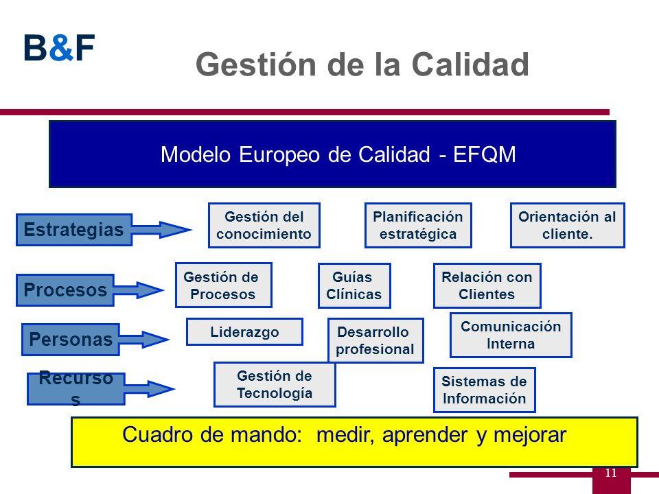 B&FB&F 11 Modelo Europeo de Calidad - EFQM Cuadro de mando: medir, aprender y mejorar Gestión de Procesos Guías Clínicas Relación con Clientes Comunic
