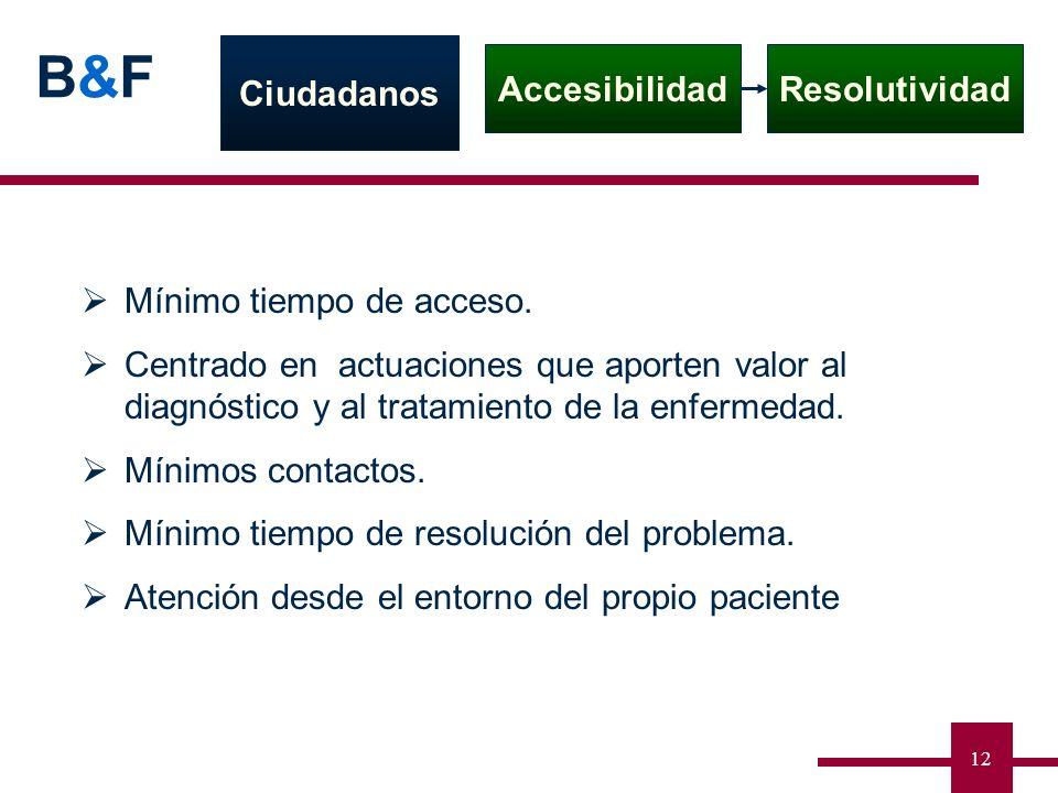 B&FB&F 12 Ciudadanos AccesibilidadResolutividad Mínimo tiempo de acceso. Centrado en actuaciones que aporten valor al diagnóstico y al tratamiento de