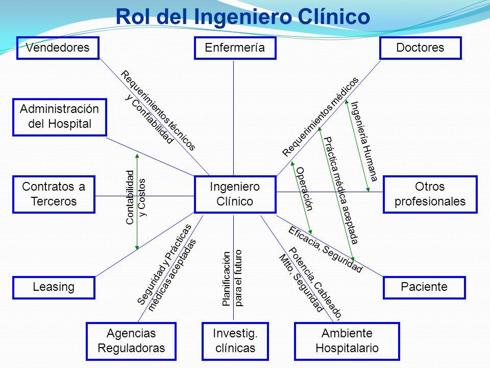Ingeniero Clínico EnfermeríaDoctores Otros profesionales Paciente Ambiente Hospitalario Investig. clínicas Agencias Reguladoras Vendedores Administrac