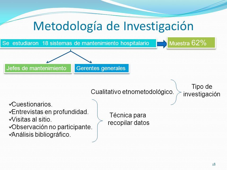 Metodología de Investigación Cuestionarios. Entrevistas en profundidad. Visitas al sitio. Observación no participante. Análisis bibliográfico. Técnica