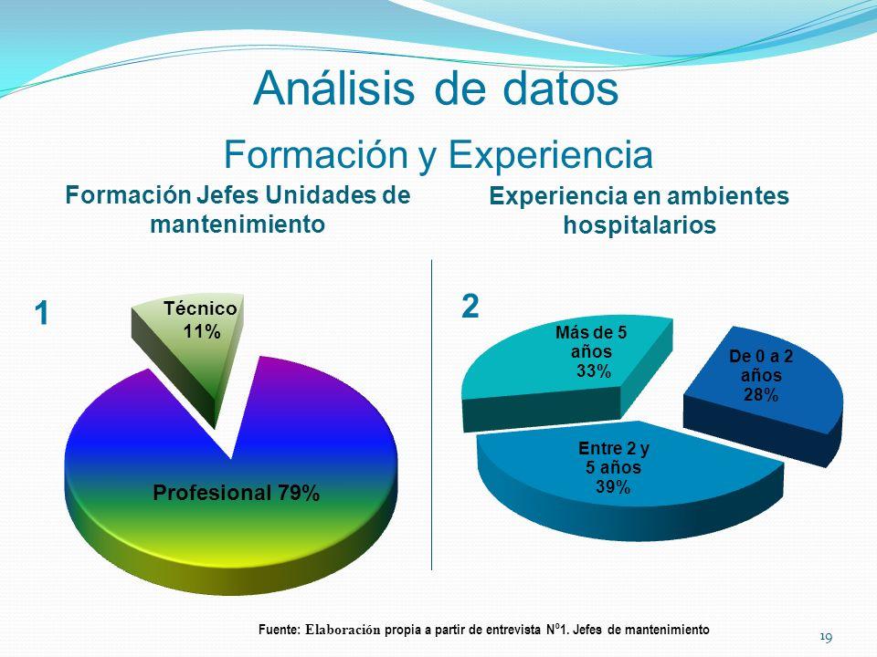 Formación y Experiencia Formación Jefes Unidades de mantenimiento Experiencia en ambientes hospitalarios Análisis de datos Fuente: Elaboración propia