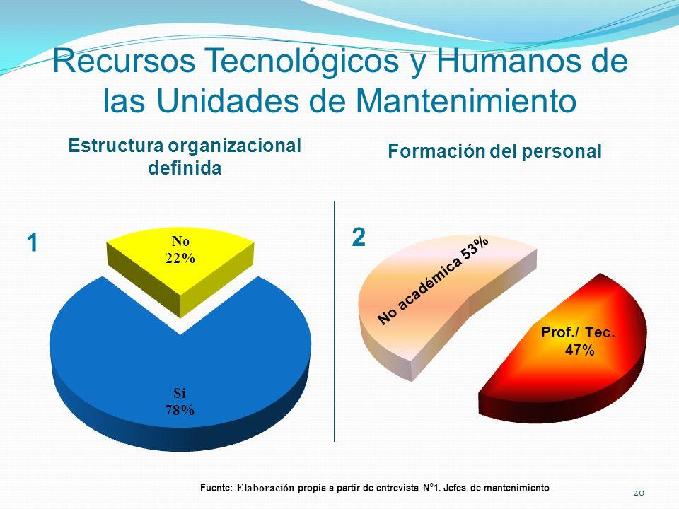 Recursos Tecnológicos y Humanos de las Unidades de Mantenimiento Estructura organizacional definida Formación del personal Fuente: Elaboración propia