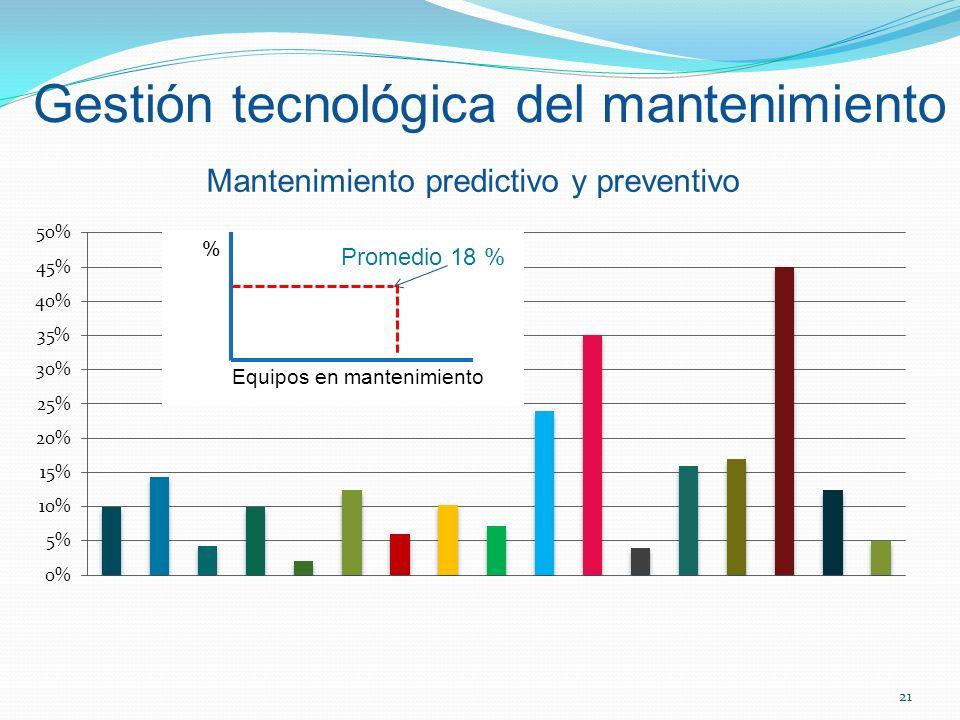 Mantenimiento predictivo y preventivo 21 Gestión tecnológica del mantenimiento